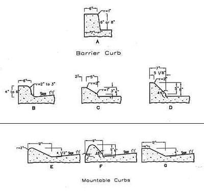 curbs diagram
